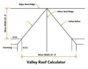 Roof valley