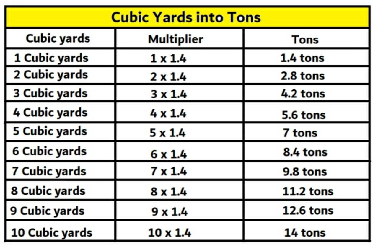 Cubic yards into tons