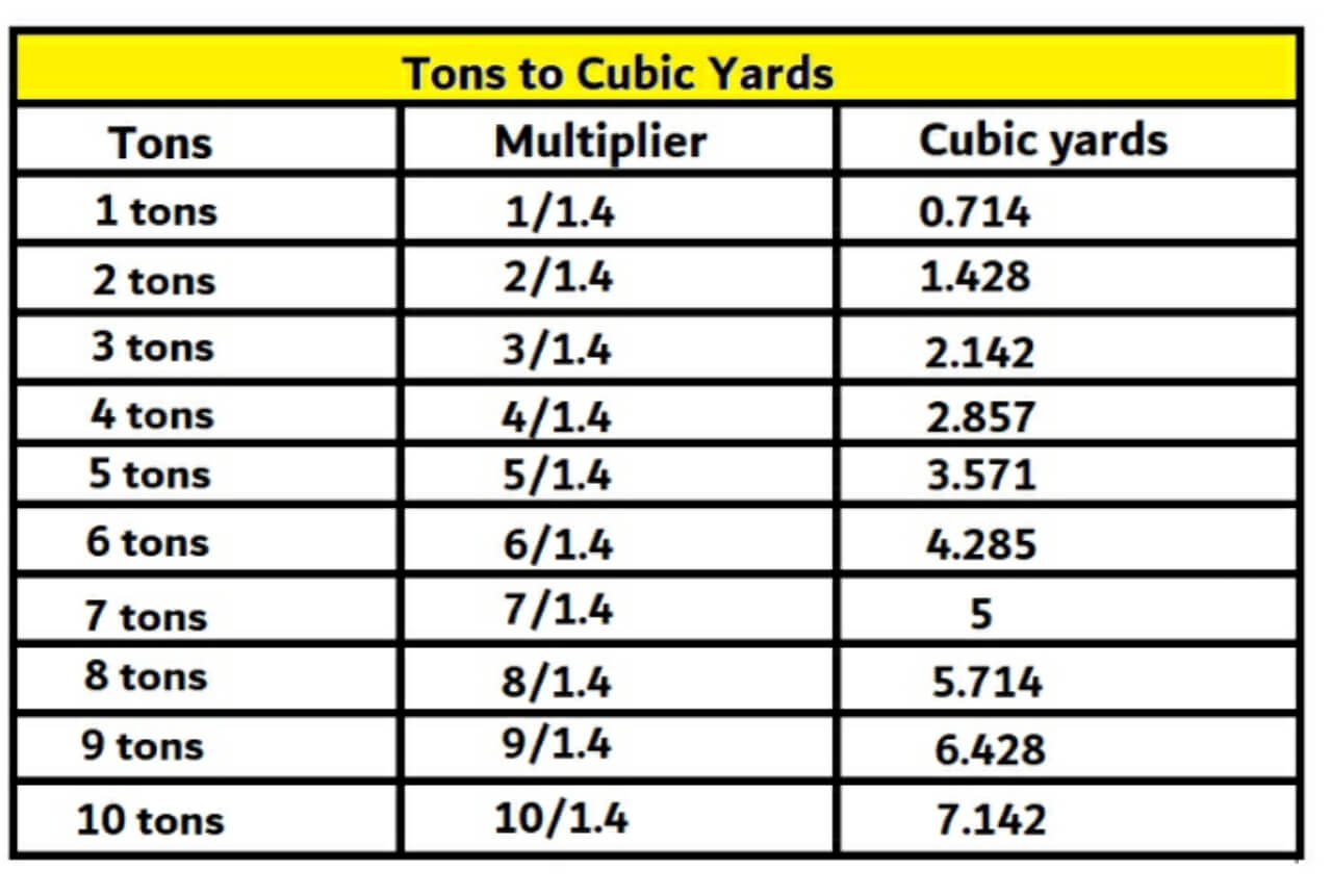 tons into cubic yards