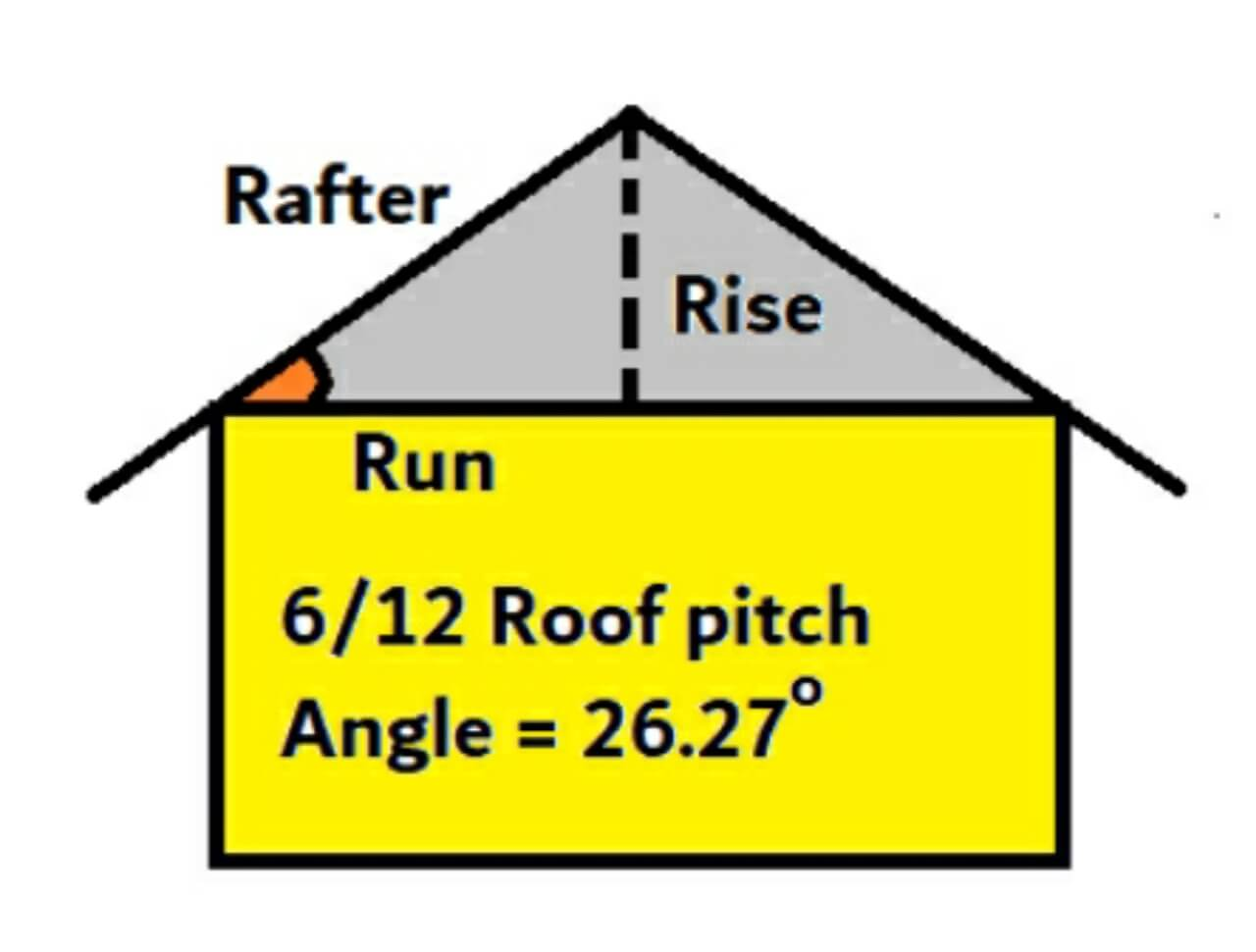 What is a 6 on 12 roof pitch