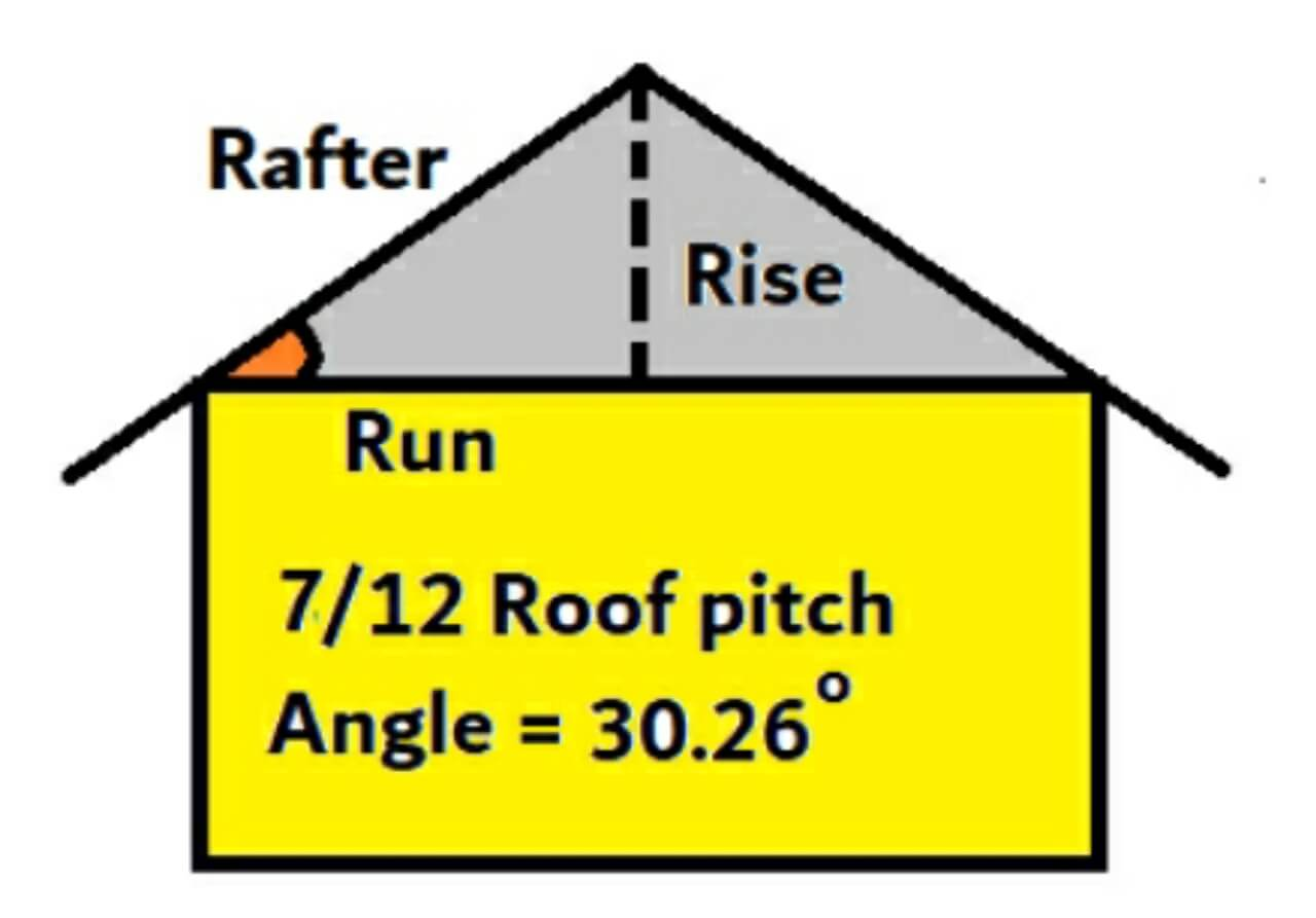 7 on 12 roof pitch
