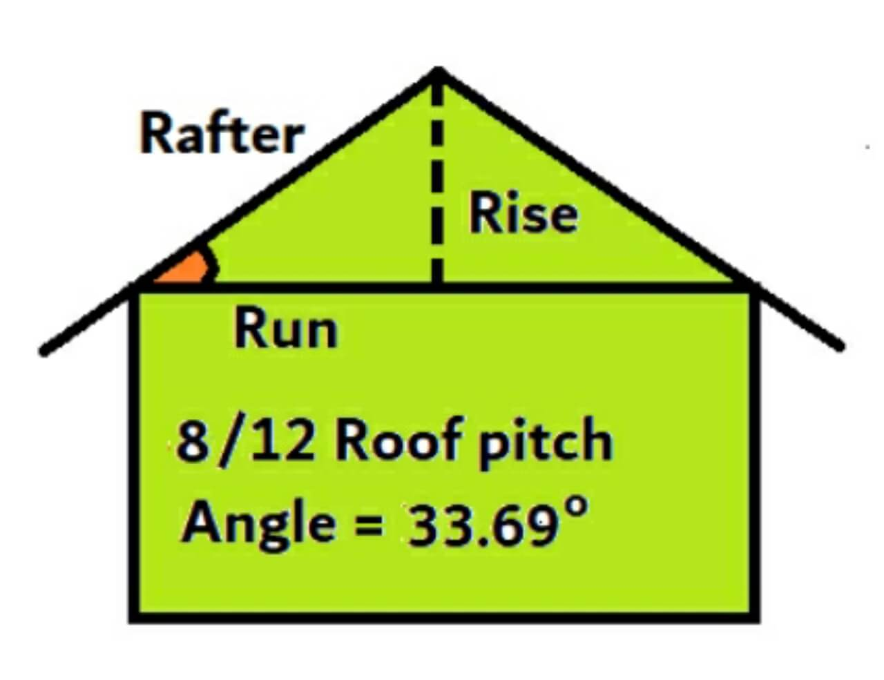 8 on 12 roof pitch